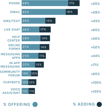 What Are The Most Popular Messaging Apps Find Out In The State Of Messaging 2020