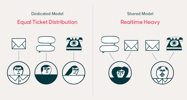 專職模型與共用模型